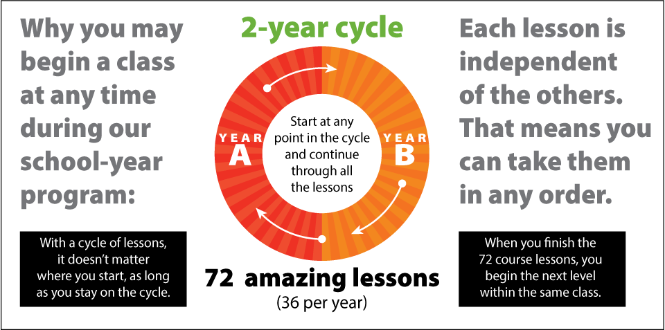 2YearCycleGraphic